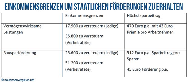 Einkommensgrenzen